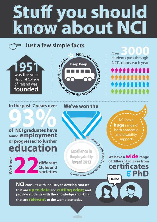 Its-a-fact-NCI-infograph