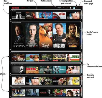 Netflixs Recommender System