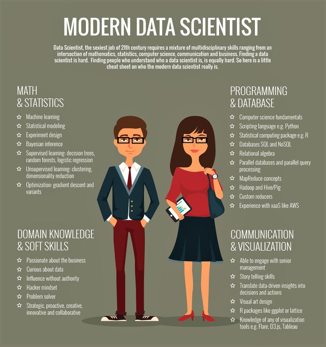 Modern Data Scientist